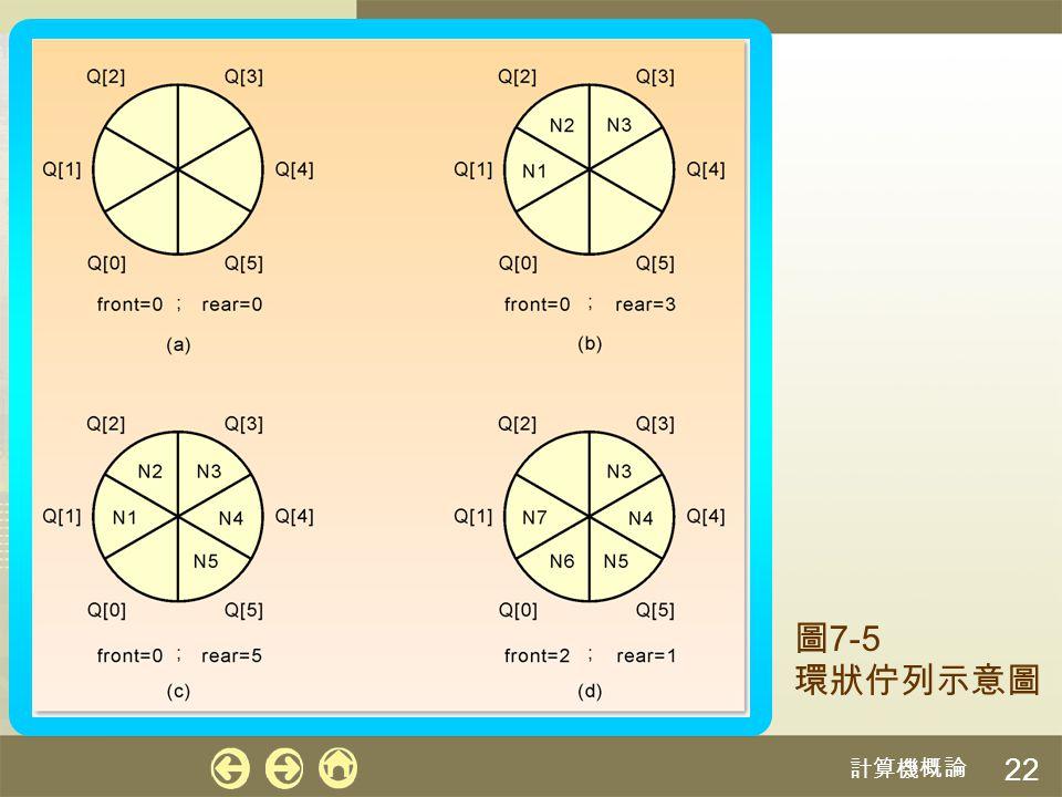 計算機概論 22 圖 7-5 環狀佇列示意圖