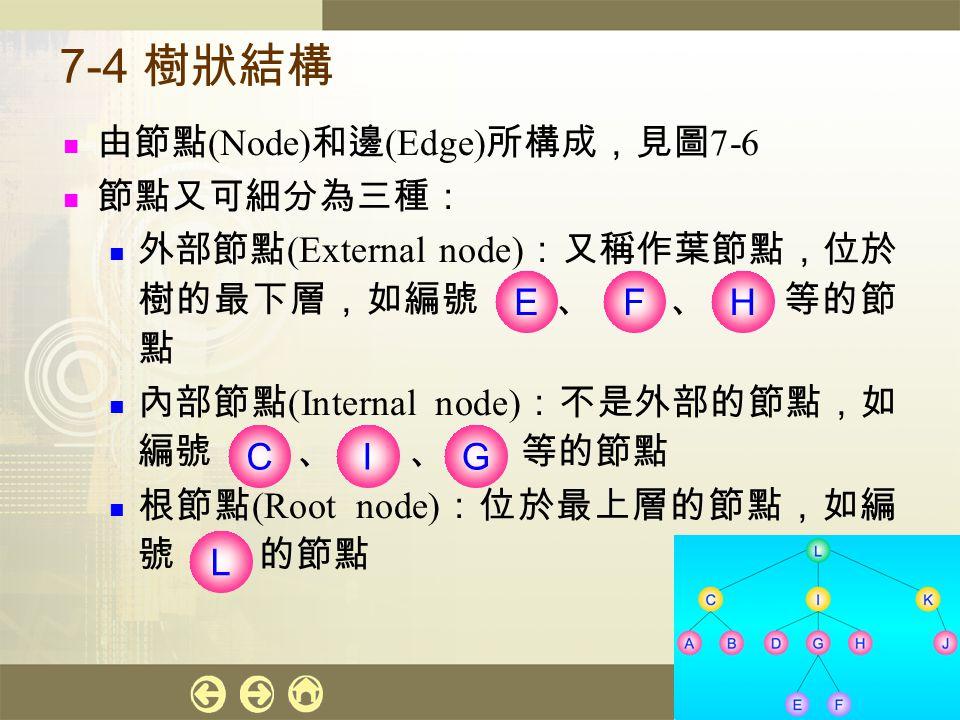 計算機概論 25 7-4 樹狀結構 由節點 (Node) 和邊 (Edge) 所構成,見圖 7-6 節點又可細分為三種: 外部節點 (External node) :又稱作葉節點,位於 樹的最下層,如編號 、 、 等的節 點 內部節點 (Internal node) :不是外部的節點,如 編號 、