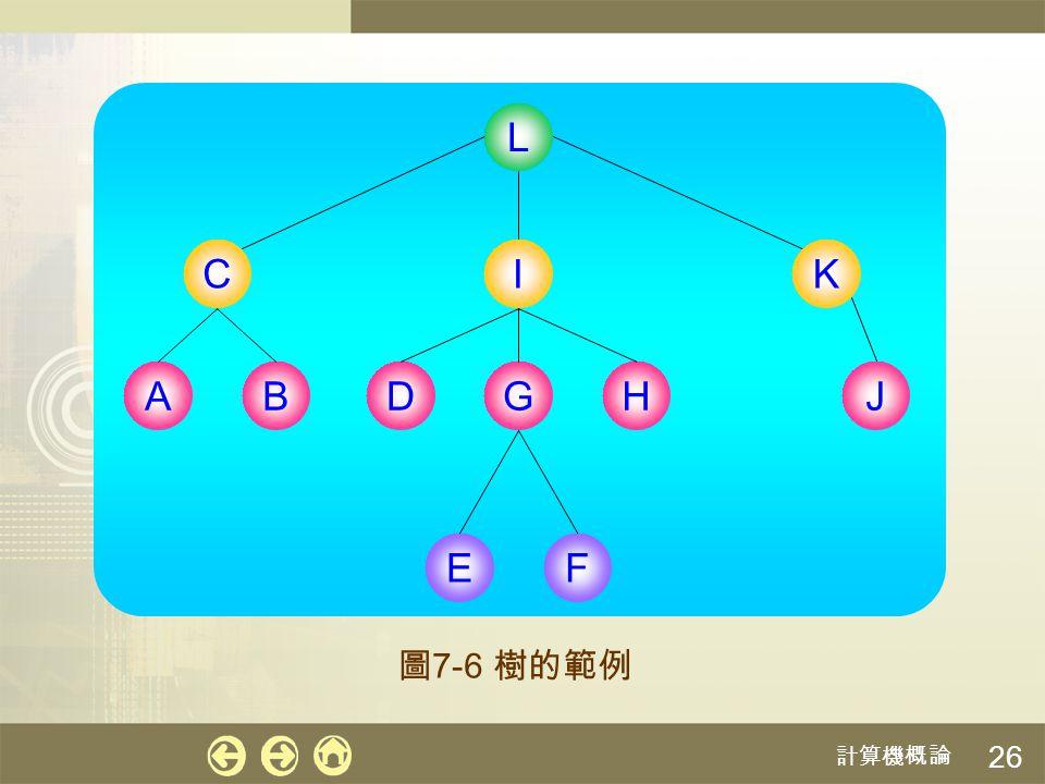 計算機概論 26 EF CIK DGHABJ L 圖 7-6 樹的範例