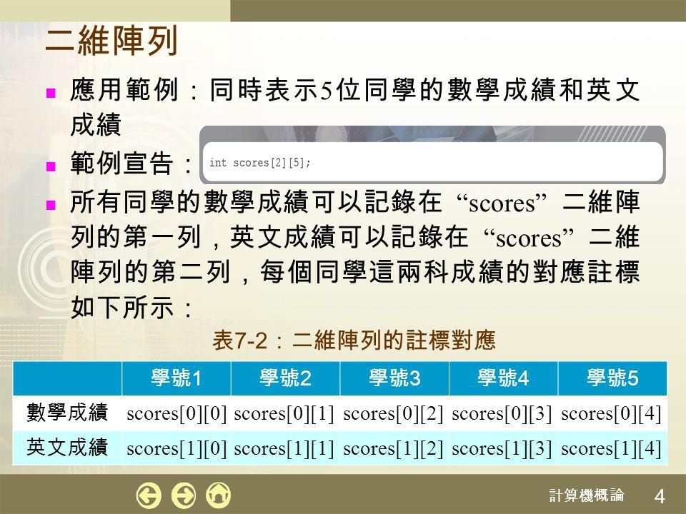 """計算機概論 4 二維陣列 應用範例:同時表示 5 位同學的數學成績和英文 成績 範例宣告: 所有同學的數學成績可以記錄在 """"scores"""" 二維陣 列的第一列,英文成績可以記錄在 """"scores"""" 二維 陣列的第二列,每個同學這兩科成績的對應註標 如下所示: 學號 1 學號 2 學號 3 學號 4"""