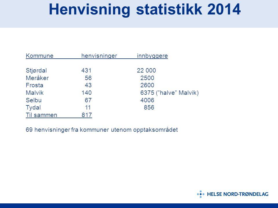 Henvisning statistikk 2014 Kommunehenvisningerinnbyggere Stjørdal43122 000 Meråker 56 2500 Frosta 43 2600 Malvik140 6375 ( halve Malvik) Selbu 67 4006 Tydal 11 856 Til sammen 817 69 henvisninger fra kommuner utenom opptaksområdet