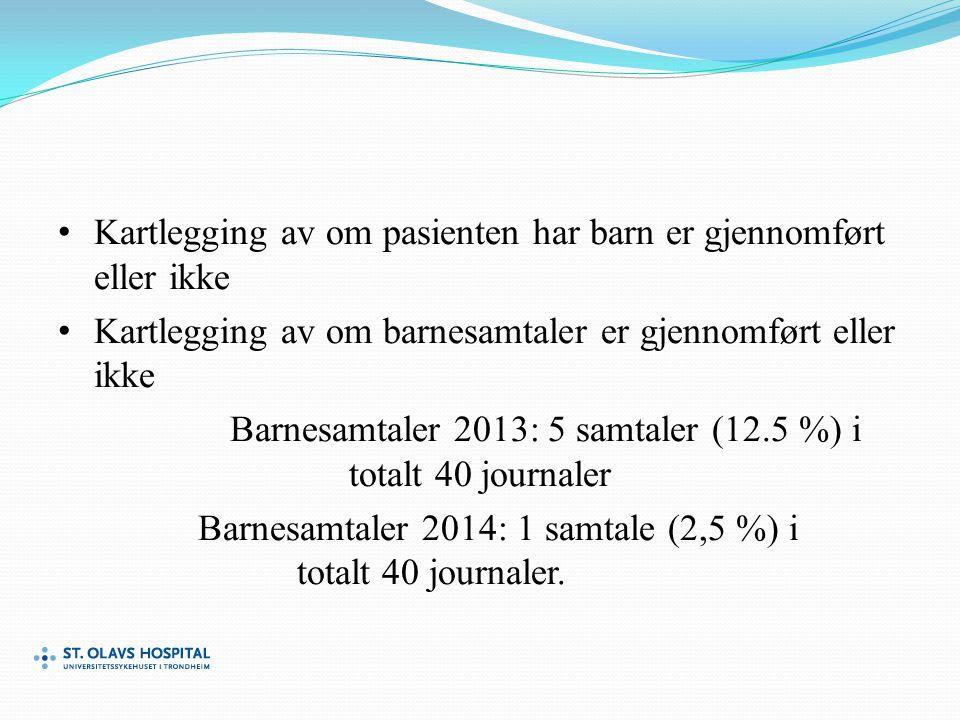 Kartlegging av om pasienten har barn er gjennomført eller ikke Kartlegging av om barnesamtaler er gjennomført eller ikke Barnesamtaler 2013: 5 samtaler (12.5 %) i totalt 40 journaler Barnesamtaler 2014: 1 samtale (2,5 %) i totalt 40 journaler.