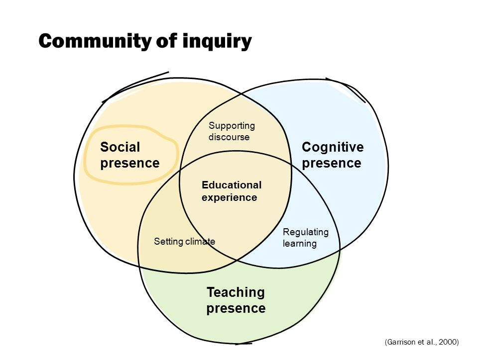 Community of inquiry Social presence Cognitive presence Teaching presence Supporting discourse Regulating learning Setting climate Educational experience (Garrison et al., 2000)