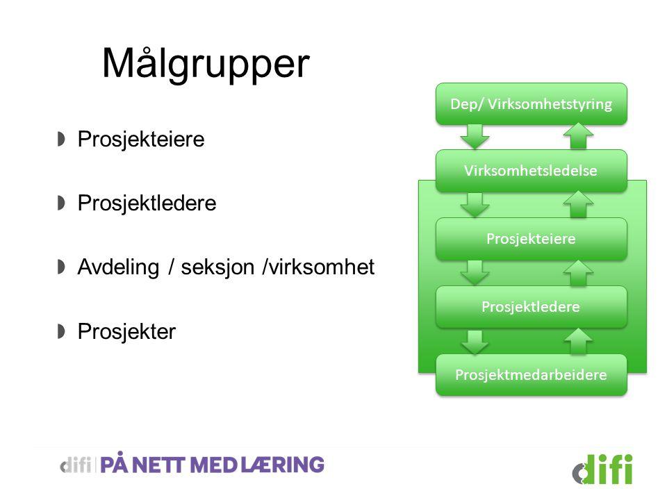Målgrupper Prosjekteiere Prosjektledere Avdeling / seksjon /virksomhet Prosjekter Virksomhetsledelse Prosjekteiere Prosjektledere Prosjektmedarbeidere