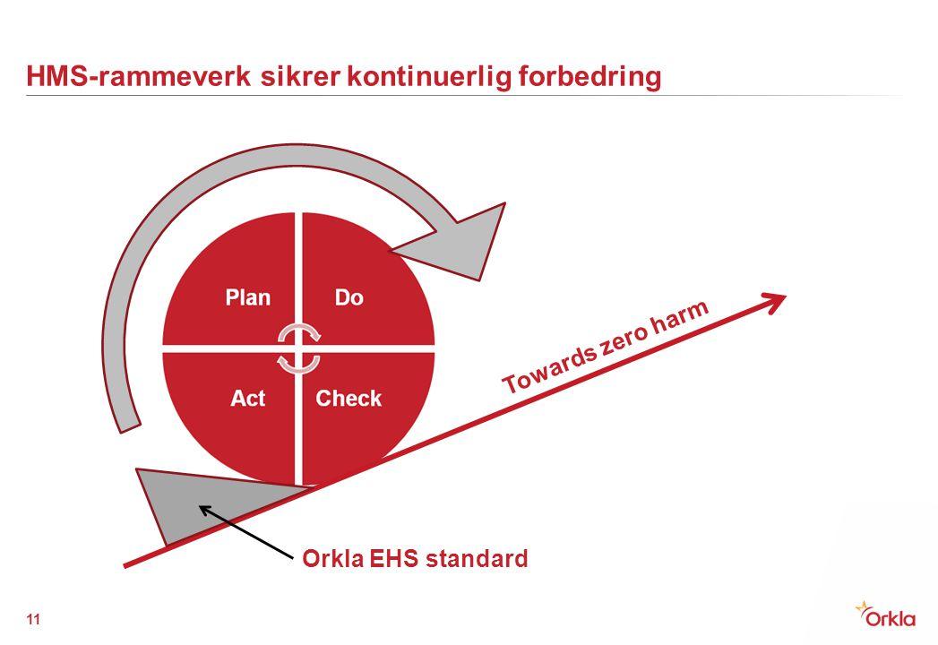 HMS-rammeverk sikrer kontinuerlig forbedring 11 Orkla EHS standard Towards zero harm