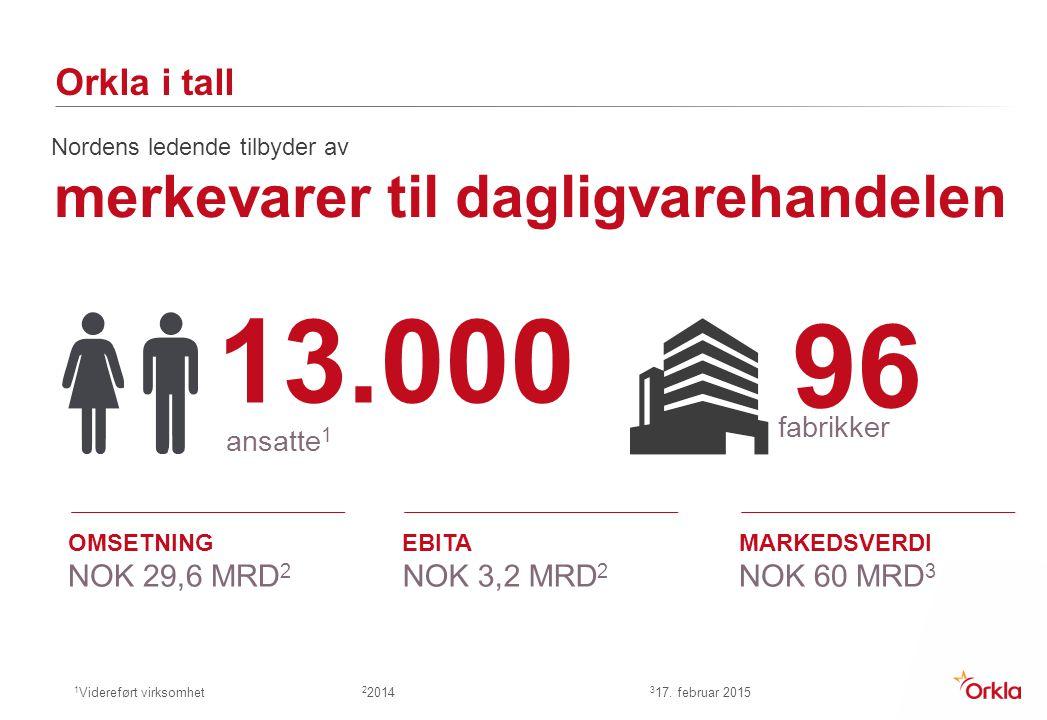 Orkla i tall 13.000 ansatte 1 96 fabrikker 1 Videreført virksomhet 2 2014 3 17. februar 2015 OMSETNING NOK 29,6 MRD 2 EBITA NOK 3,2 MRD 2 MARKEDSVERDI