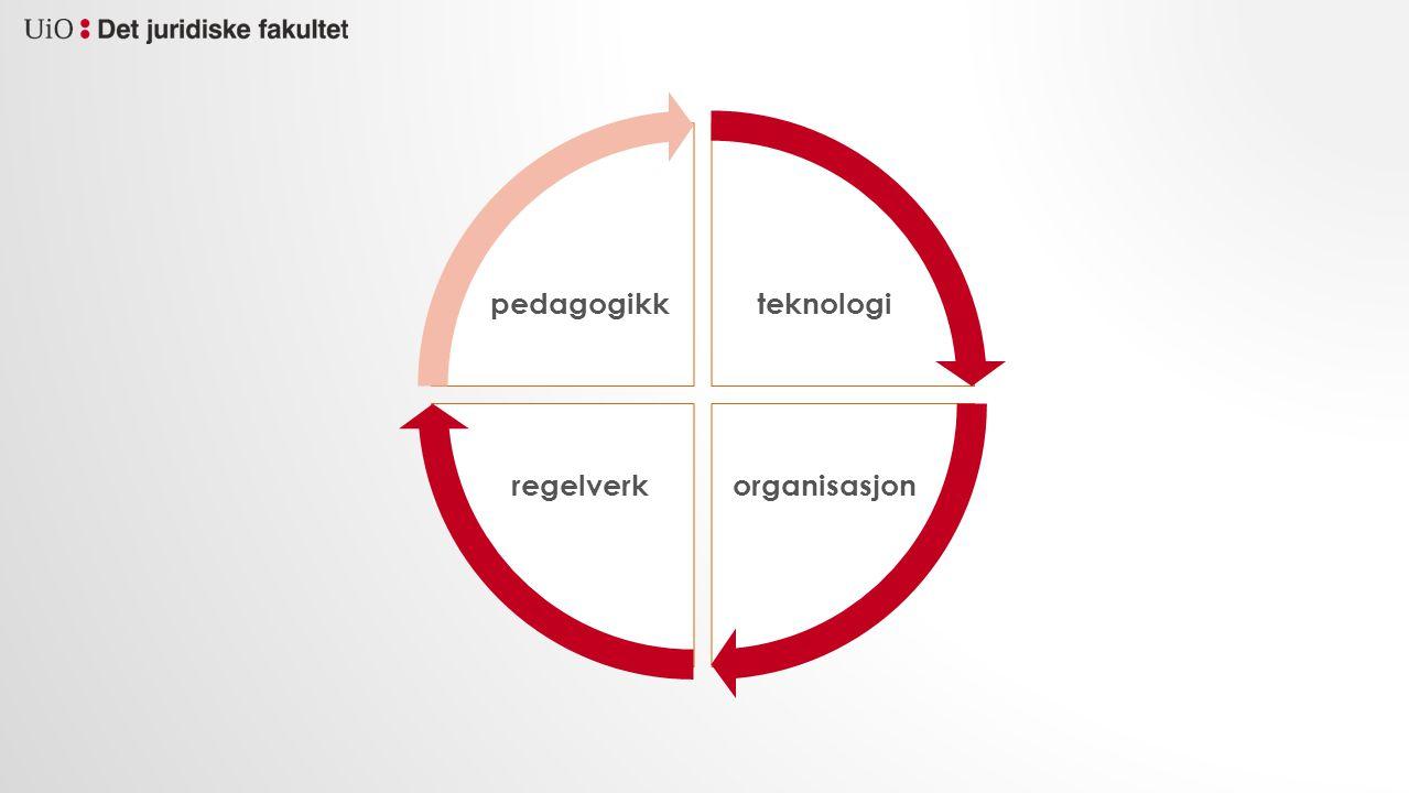 teknologi organisasjonregelverk pedagogikk