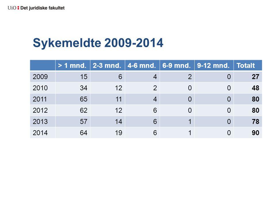 Sykemeldte 2009-2014 > 1 mnd.2-3 mnd.4-6 mnd.6-9 mnd.9-12 mnd.Totalt 200915642027 2010341220048 2011651140080 2012621260080 2013571461078 2014641961090