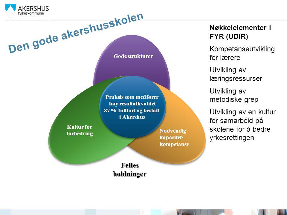 Gode strukturer Nødvendig kapasitet/ kompetanse Kultur for forbedring Praksis som medfører høy resultatkvalitet 87 % fullført og bestått i Akershus Pr