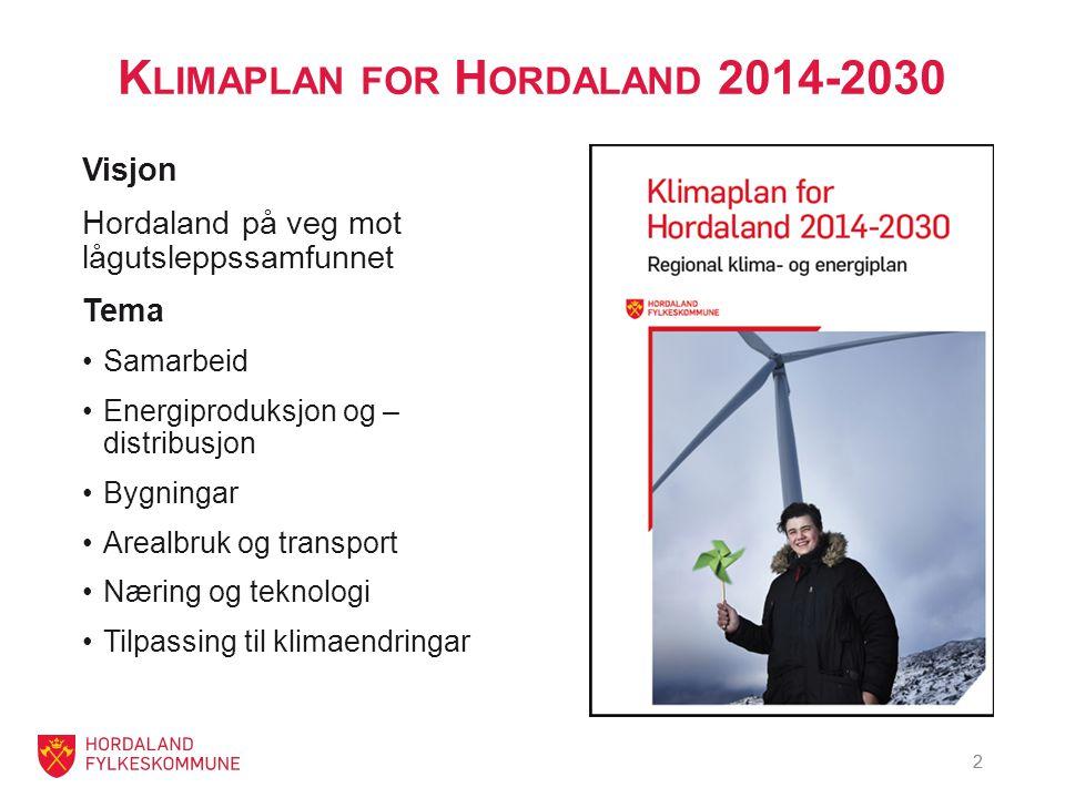 2 K LIMAPLAN FOR H ORDALAND 2014-2030 Visjon Hordaland på veg mot lågutsleppssamfunnet Tema Samarbeid Energiproduksjon og – distribusjon Bygningar Arealbruk og transport Næring og teknologi Tilpassing til klimaendringar 2