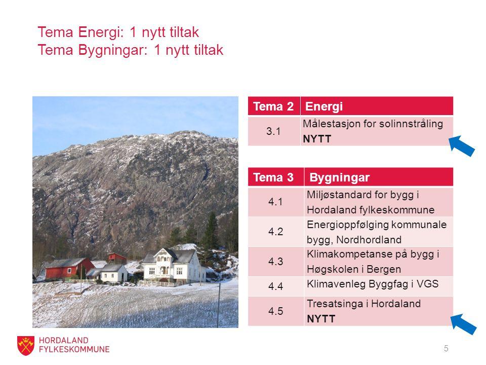 Tema Energi: 1 nytt tiltak Tema Bygningar: 1 nytt tiltak Tema 2Energi 3.1 Målestasjon for solinnstråling NYTT 5 Tema 3Bygningar 4.1 Miljøstandard for bygg i Hordaland fylkeskommune 4.2 Energioppfølging kommunale bygg, Nordhordland 4.3 Klimakompetanse på bygg i Høgskolen i Bergen 4.4 Klimavenleg Byggfag i VGS 4.5 Tresatsinga i Hordaland NYTT