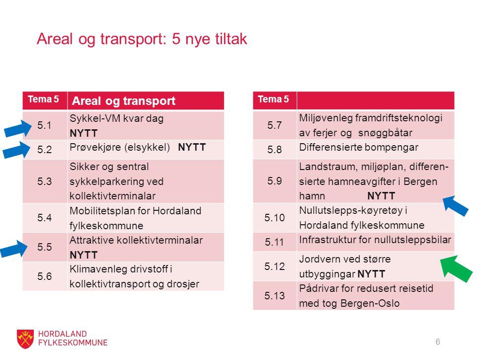 Areal og transport: 5 nye tiltak Tema 5 Areal og transport 5.1 Sykkel-VM kvar dag NYTT 5.2 Prøvekjøre (elsykkel) NYTT 5.3 Sikker og sentral sykkelparkering ved kollektivterminalar 5.4 Mobilitetsplan for Hordaland fylkeskommune 5.5 Attraktive kollektivterminalar NYTT 5.6 Klimavenleg drivstoff i kollektivtransport og drosjer Tema 5 5.7 Miljøvenleg framdriftsteknologi av ferjer og snøggbåtar 5.8 Differensierte bompengar 5.9 Landstraum, miljøplan, differen- sierte hamneavgifter i Bergen hamn NYTT 5.10 Nullutslepps-køyretøy i Hordaland fylkeskommune 5.11 Infrastruktur for nullutsleppsbilar 5.12 Jordvern ved større utbyggingar NYTT 5.13 Pådrivar for redusert reisetid med tog Bergen-Oslo 6
