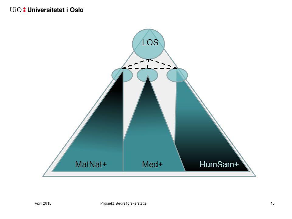 Prosjekt: Bedre forskerstøtte10 HumSam+ LOS Med+MatNat+