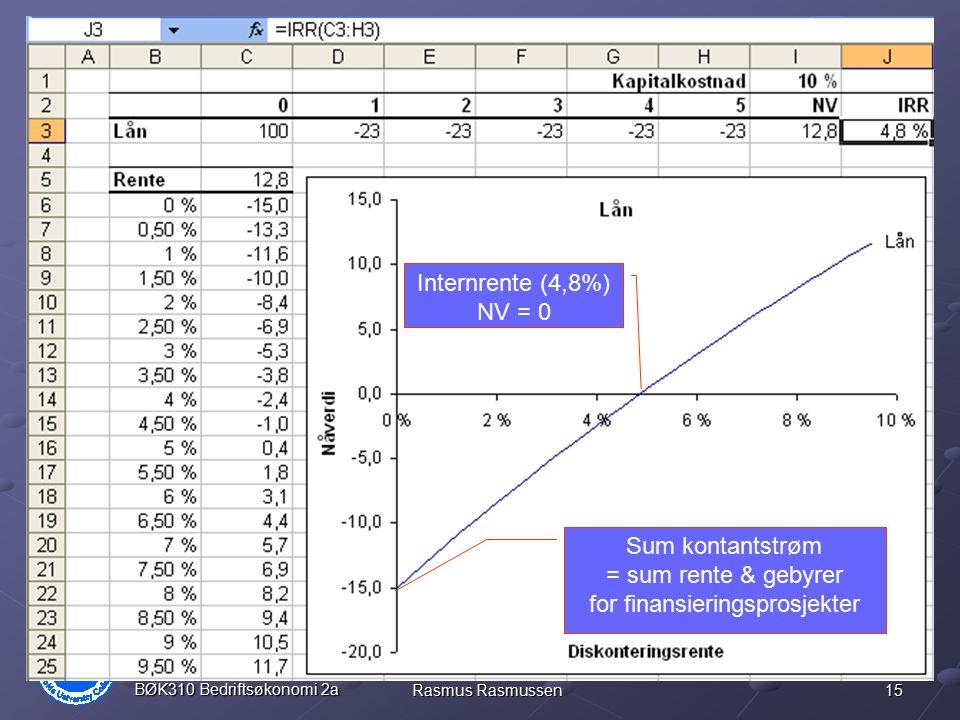 15 BØK310 Bedriftsøkonomi 2a Rasmus Rasmussen Finansieringsprosjekt Internrente (4,8%) NV = 0 Sum kontantstrøm = sum rente & gebyrer for finansierings