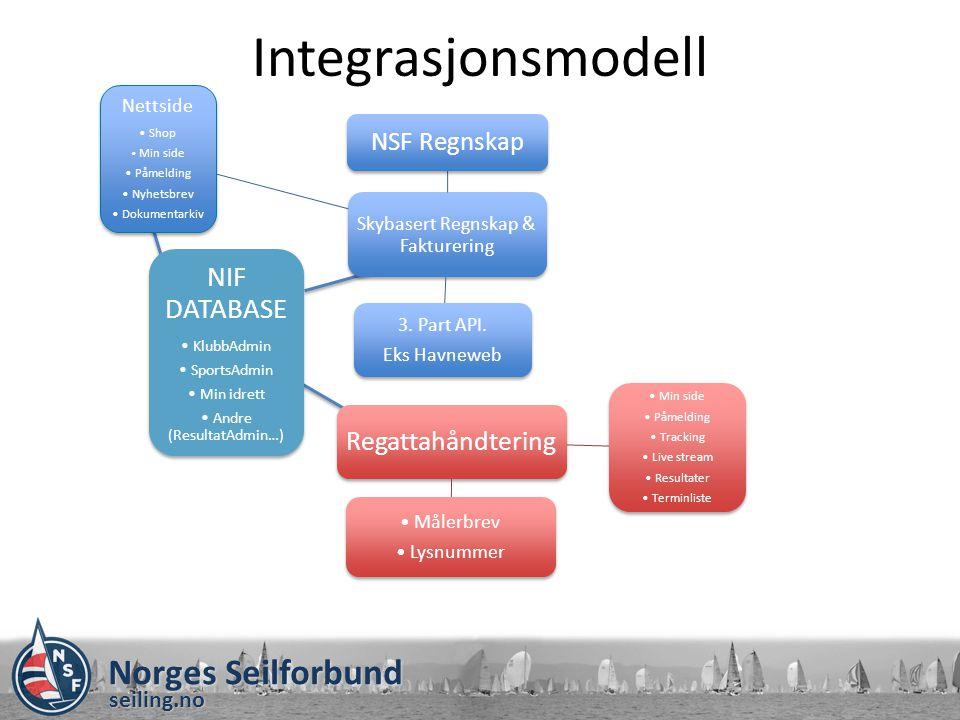 Norges Seilforbund seiling.no Integrasjonsmodell NIF DATABASE KlubbAdmin SportsAdmin Min idrett Andre (ResultatAdmin…)