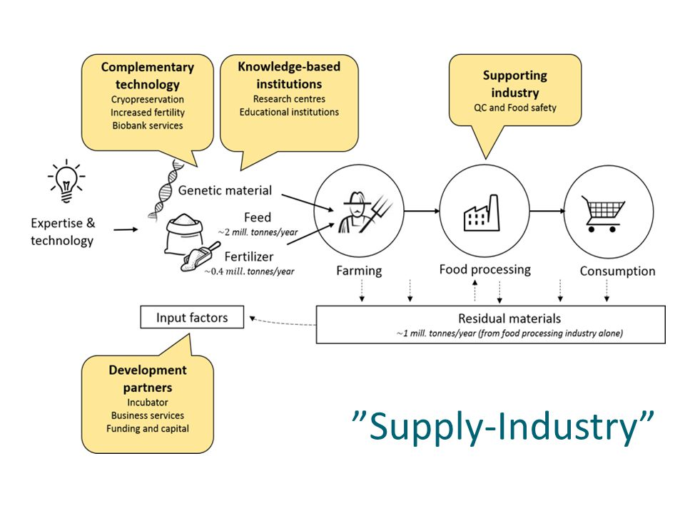 Supply-Industry