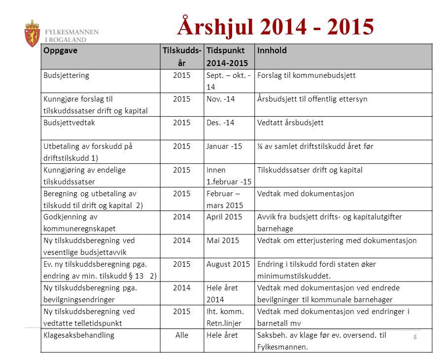 8 Årshjul 2014 - 2015 Oppgave Tilskudds- år Tidspunkt 2014-2015 Innhold Budsjettering 2015 Sept. – okt. - 14 Forslag til kommunebudsjett Kunngjøre for