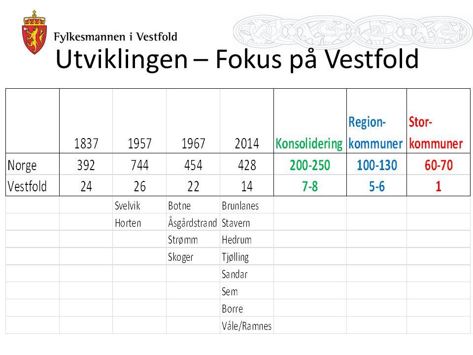 Dagens situasjon i Vestfold Struktur, tilbakevendende tema i Vestfold, KS – 2004, 12 K, 2010 Flere kommuner for små og sårbare, uten 0-alternativ.