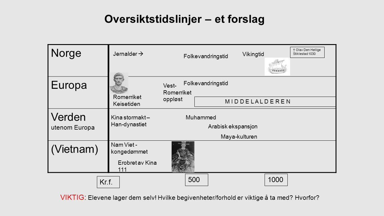 Oversiktstidslinjer – et forslag Norge Europa Verden utenom Europa (Vietnam) Kr.f.