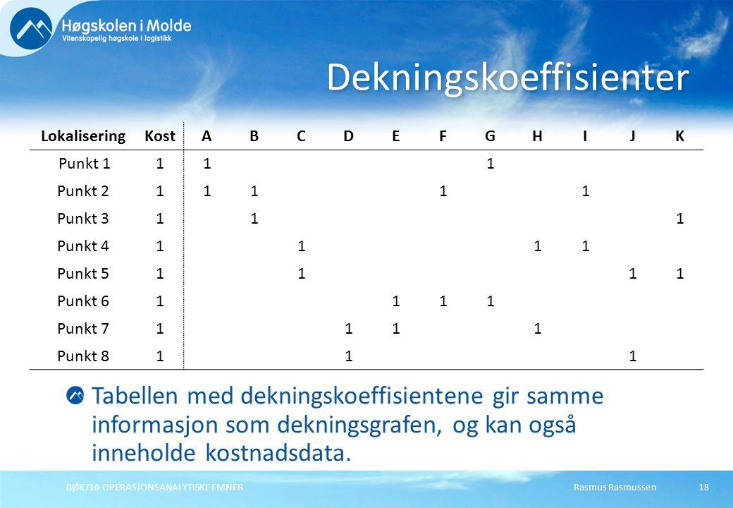Rasmus RasmussenBØK710 OPERASJONSANALYTISKE EMNER18 LokaliseringKostABCDEFGHIJK Punkt 1111 Punkt 211111 Punkt 3111 Punkt 41111 Punkt 51111 Punkt 61111
