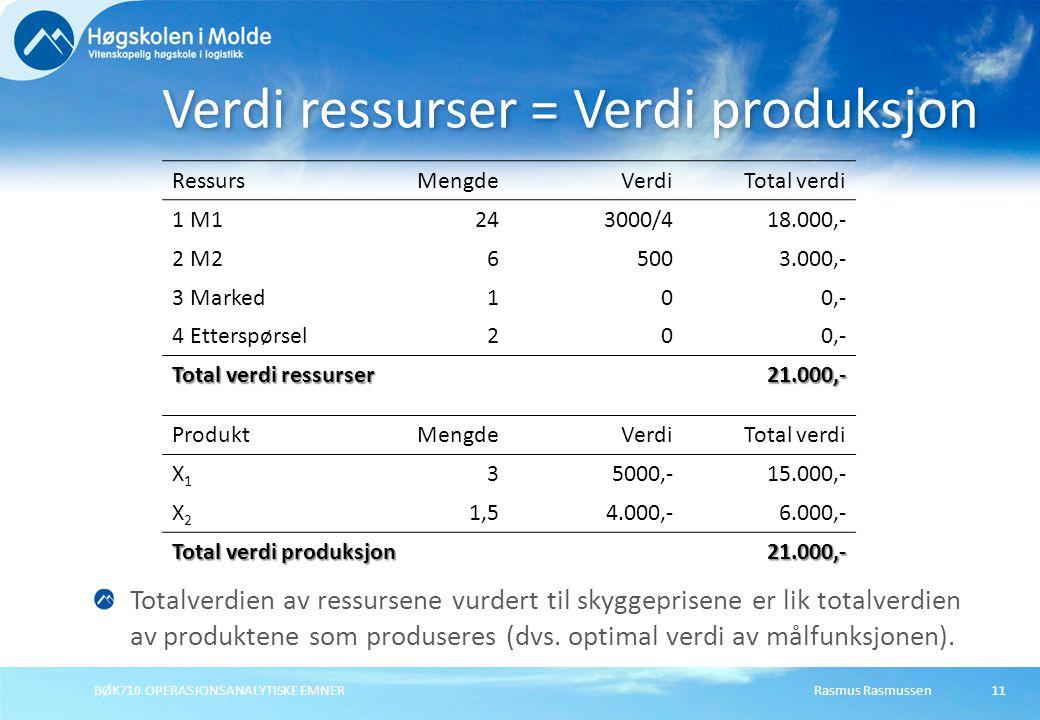 Rasmus RasmussenBØK710 OPERASJONSANALYTISKE EMNER11 Verdi ressurser = Verdi produksjon RessursMengdeVerdiTotal verdi 1 M1243000/418.000,- 2 M265003.000,- 3 Marked100,- 4 Etterspørsel200,- Total verdi ressurser 21.000,- ProduktMengdeVerdiTotal verdi X1X1 35000,-15.000,- X2X2 1,54.000,-6.000,- Total verdi produksjon 21.000,- Totalverdien av ressursene vurdert til skyggeprisene er lik totalverdien av produktene som produseres (dvs.