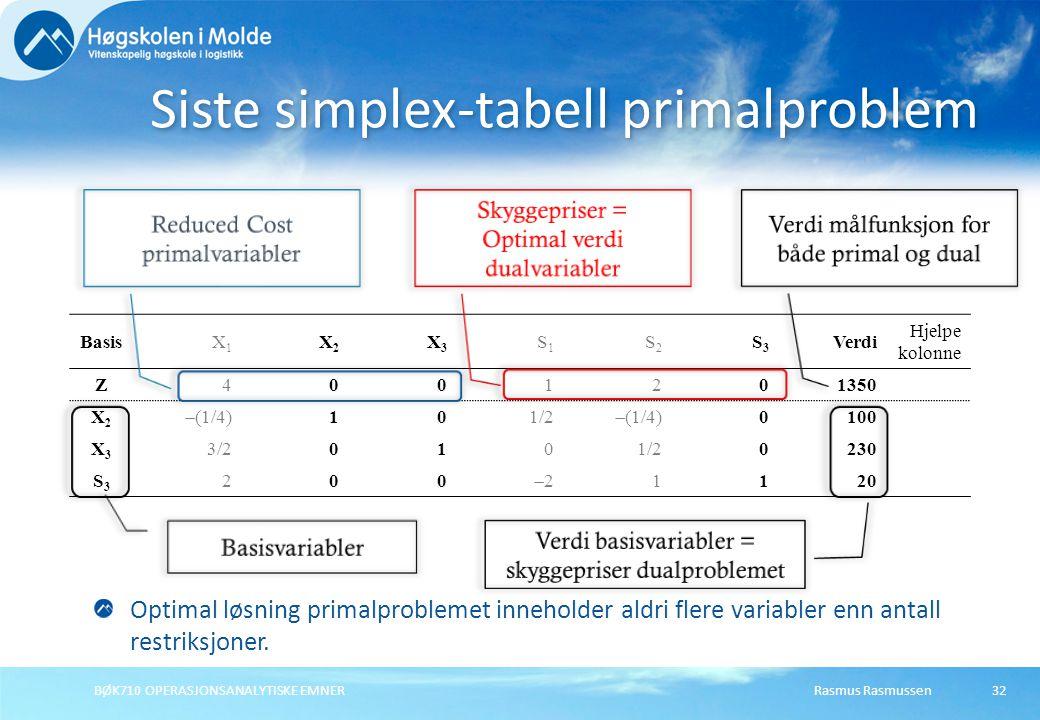 Rasmus RasmussenBØK710 OPERASJONSANALYTISKE EMNER32 Siste simplex-tabell primalproblem BasisX1X1 X2X2 X3X3 S1S1 S2S2 S3S3 Verdi Hjelpe kolonne Z4001201350 X2X2  (1/4) 101/2  (1/4) 0100 X3X3 3/20101/20230 S3S3 200 22 1120 Optimal løsning primalproblemet inneholder aldri flere variabler enn antall restriksjoner.