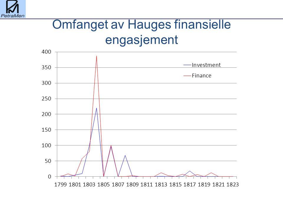 Omfanget av Hauges finansielle engasjement