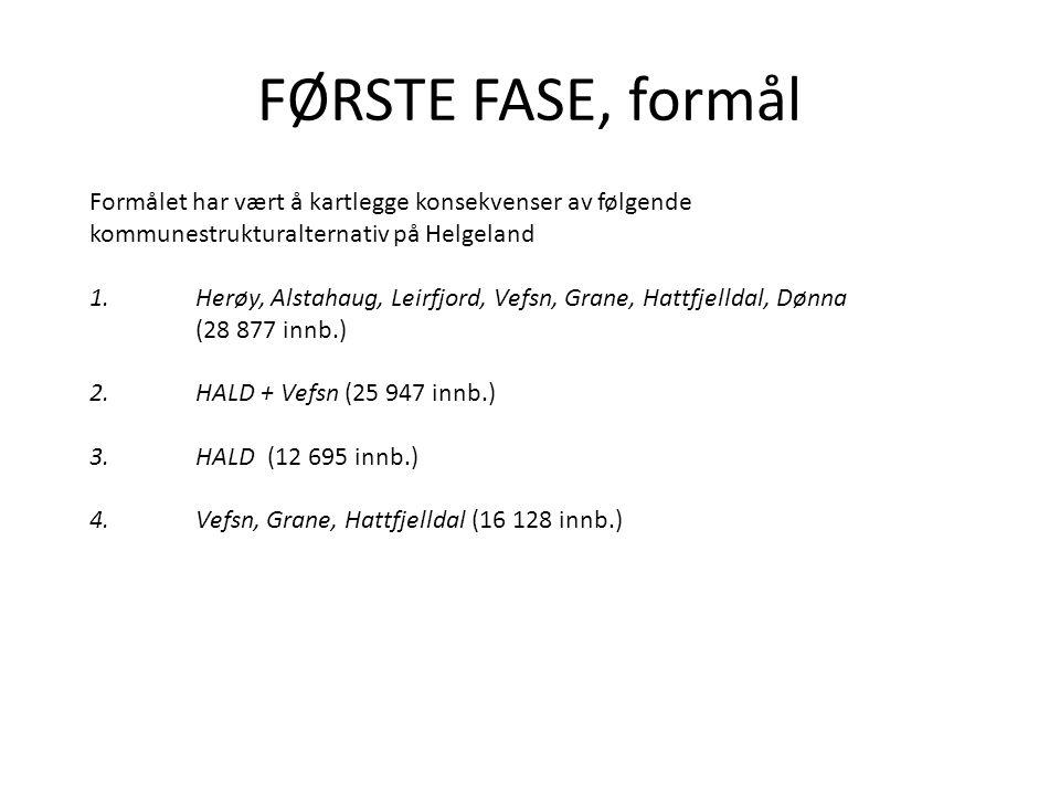 FØRSTE FASE, formål Formålet har vært å kartlegge konsekvenser av følgende kommunestrukturalternativ på Helgeland 1.Herøy, Alstahaug, Leirfjord, Vefsn, Grane, Hattfjelldal, Dønna (28 877 innb.) 2.HALD + Vefsn (25 947 innb.) 3.HALD (12 695 innb.) 4.Vefsn, Grane, Hattfjelldal (16 128 innb.)