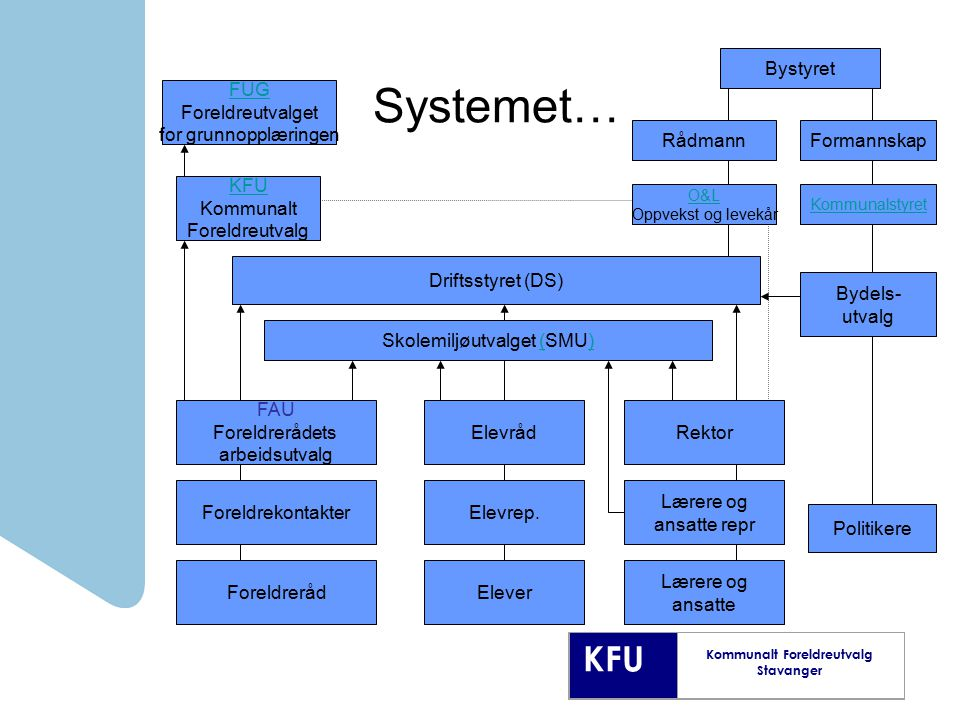 KFU Kommunalt Foreldreutvalg Stavanger Systemet… FUG Foreldreutvalget for grunnopplæringen KFU Kommunalt Foreldreutvalg FAU Foreldrerådets arbeidsutva