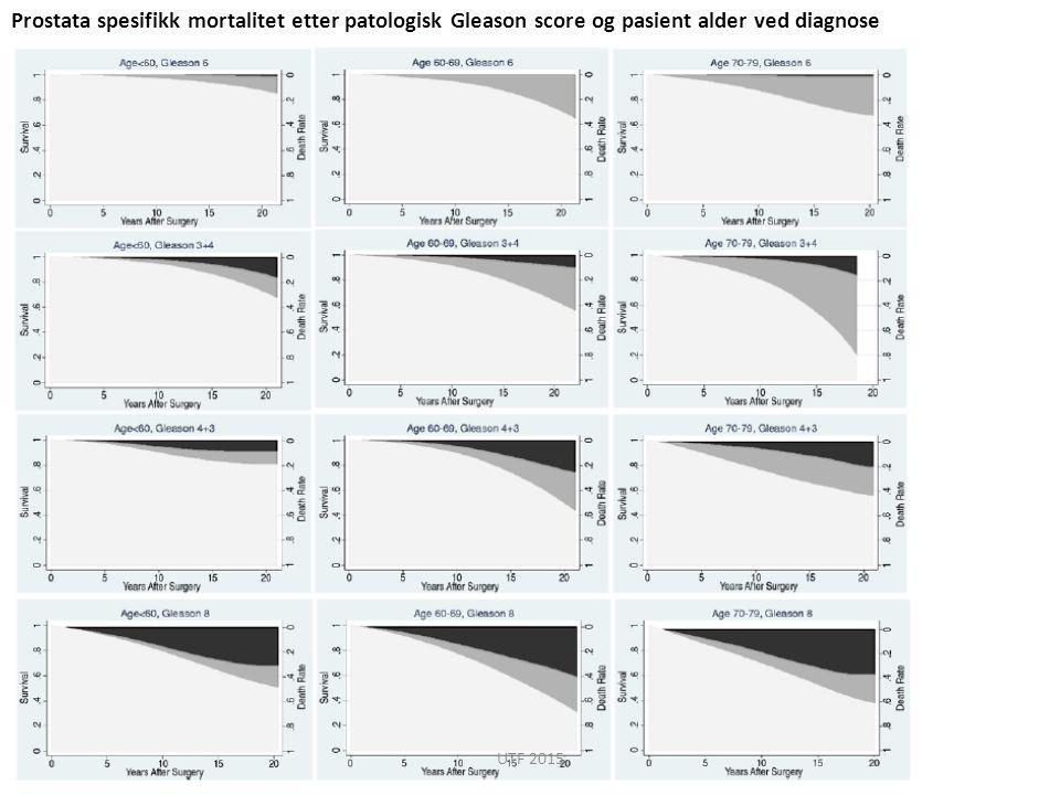 Prostata spesifikk mortalitet etter patologisk Gleason score og pasient alder ved diagnose UTF 2015