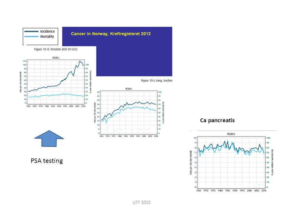 PSA-måling og prostatakreft – overdiagnostisering og overbehandling.