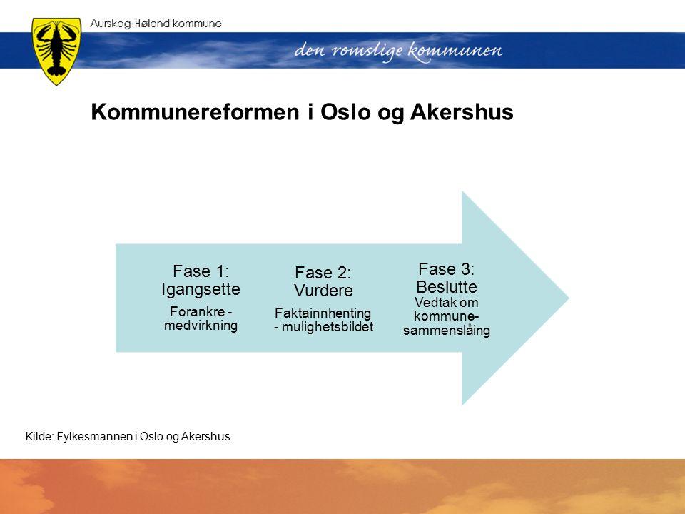 Kommunereformen i Oslo og Akershus Fase 3: Beslutte Vedtak om kommune- sammenslåing Fase 2: Vurdere Faktainnhenting - mulighetsbildet Fase 1: Igangset