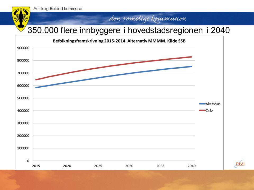 350.000 flere innbyggere i hovedstadsregionen i 2040