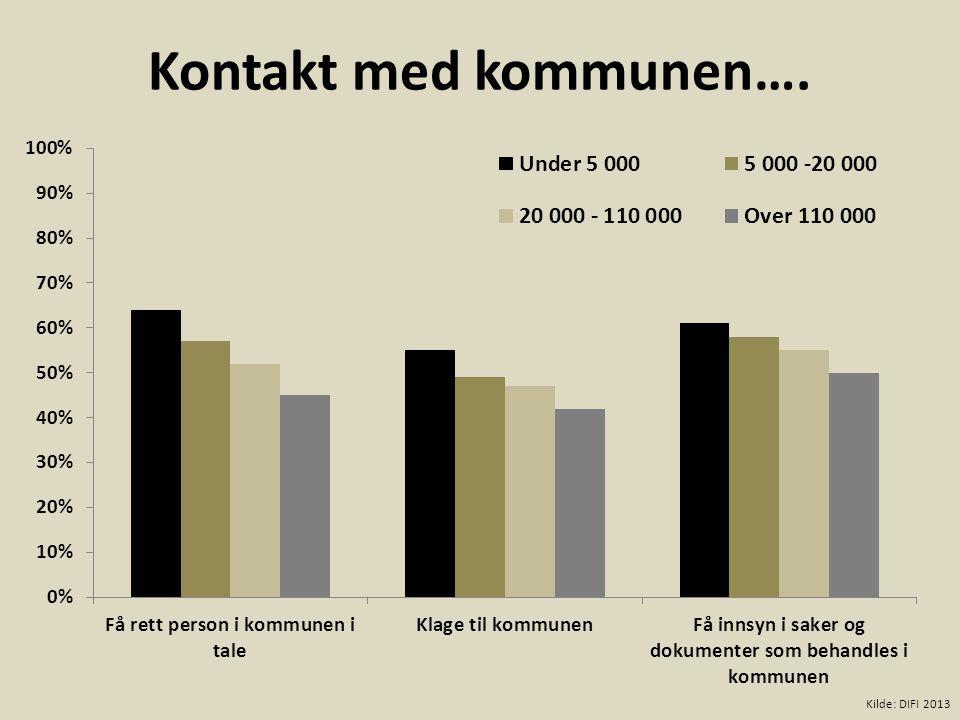 Kontakt med kommunen…. Kilde: DIFI 2013