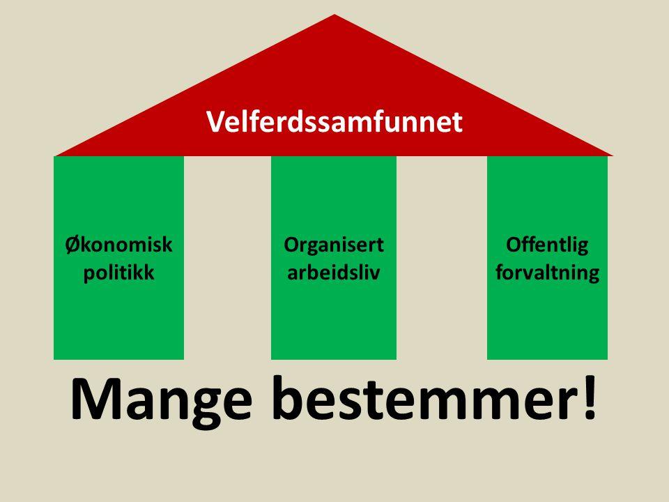 Velferdssamfunnet Økonomisk politikk Organisert arbeidsliv Offentlig forvaltning Mange bestemmer!