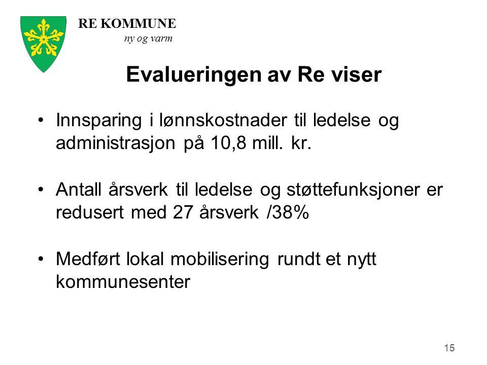 RE KOMMUNE ny og varm 15 Evalueringen av Re viser Innsparing i lønnskostnader til ledelse og administrasjon på 10,8 mill. kr. Antall årsverk til ledel