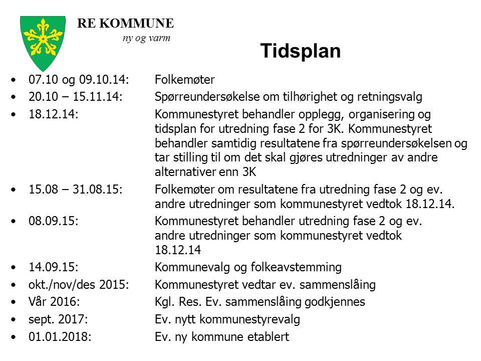RE KOMMUNE ny og varm Tidsplan 07.10 og 09.10.14:Folkemøter 20.10 – 15.11.14:Spørreundersøkelse om tilhørighet og retningsvalg 18.12.14:Kommunestyret