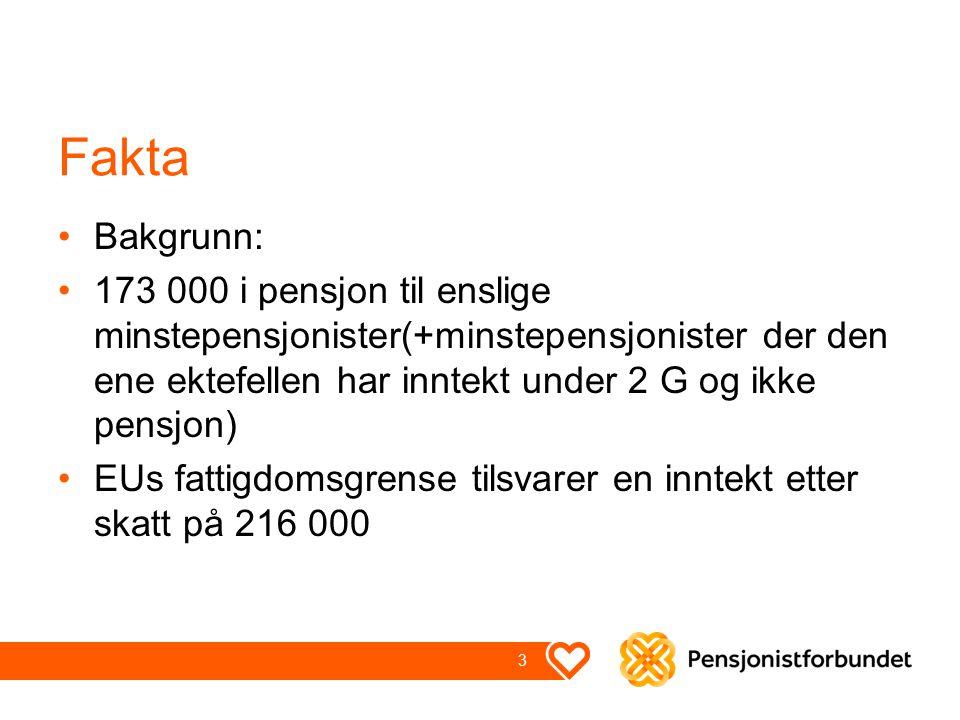 Fakta Bakgrunn: 173 000 i pensjon til enslige minstepensjonister(+minstepensjonister der den ene ektefellen har inntekt under 2 G og ikke pensjon) EUs fattigdomsgrense tilsvarer en inntekt etter skatt på 216 000 3