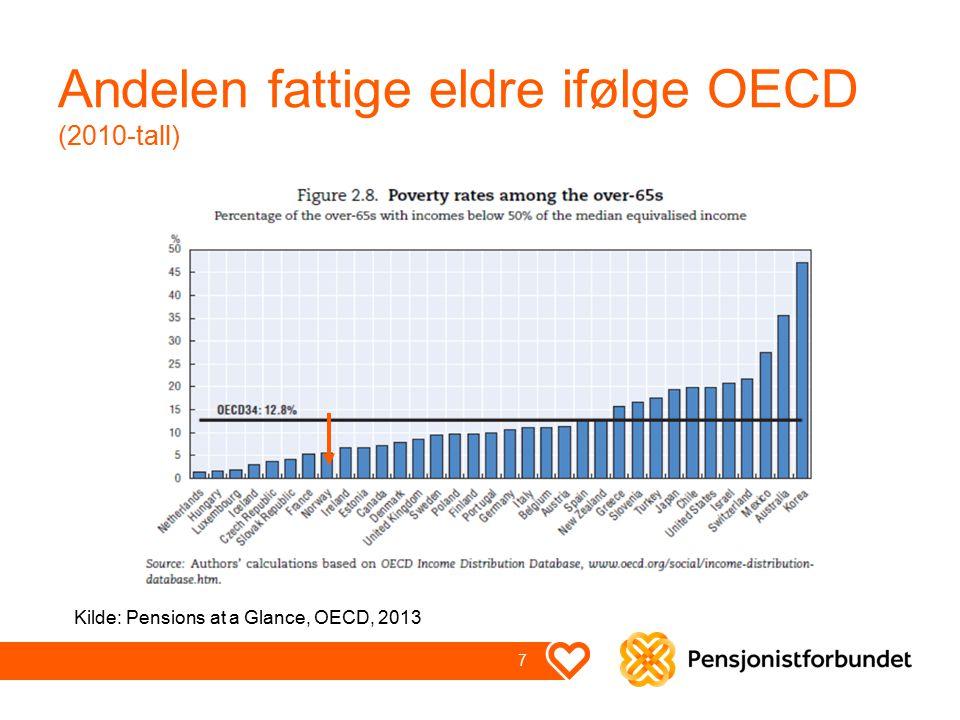 Andelen fattige eldre ifølge OECD (2010-tall) 7 Kilde: Pensions at a Glance, OECD, 2013