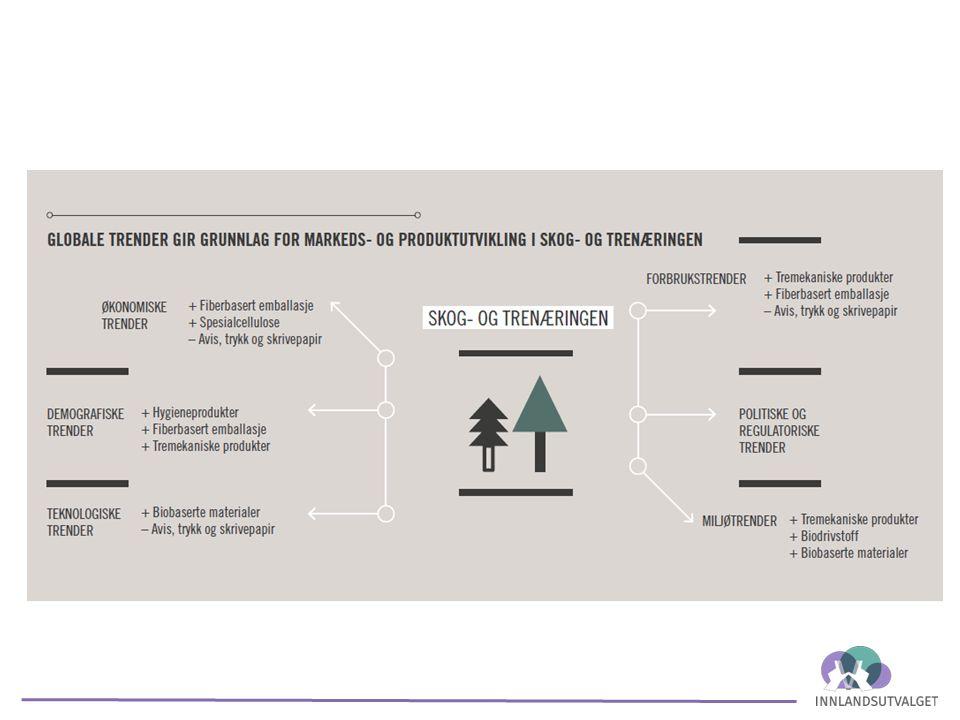 Skog-ogtrenæringen En funksjonell beskrivelse: Vel 4000 ansatte Vel 12 Mrd inntekter Potensiale ihht Skog 22 x 2 - 4 To faktorer: -Bruke mer av råstoffet -Foredle råstoffet mer Massevirke: -kort sikt – transportkostnader -lang sikt – etablere ny industri