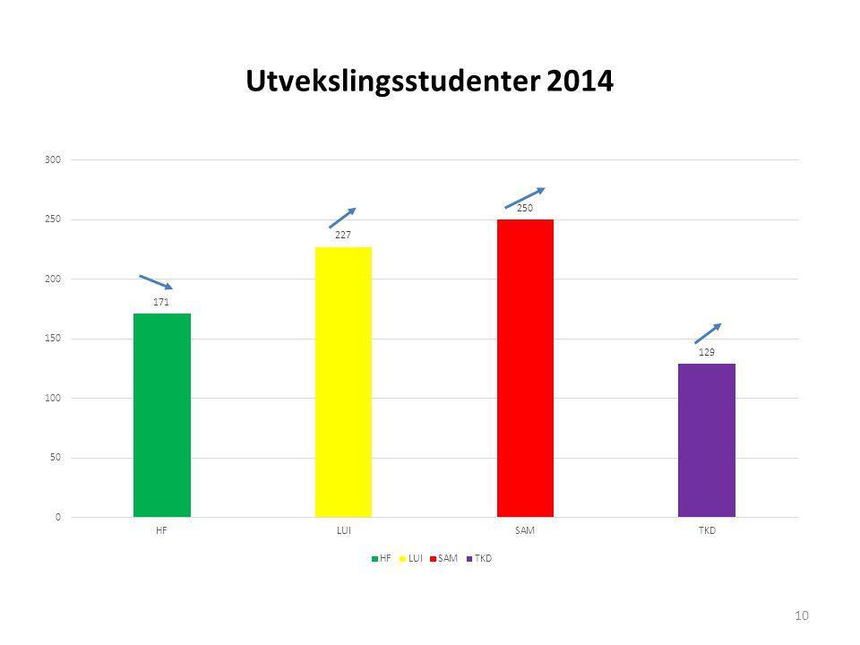 Utvekslingsstudenter 2014 10