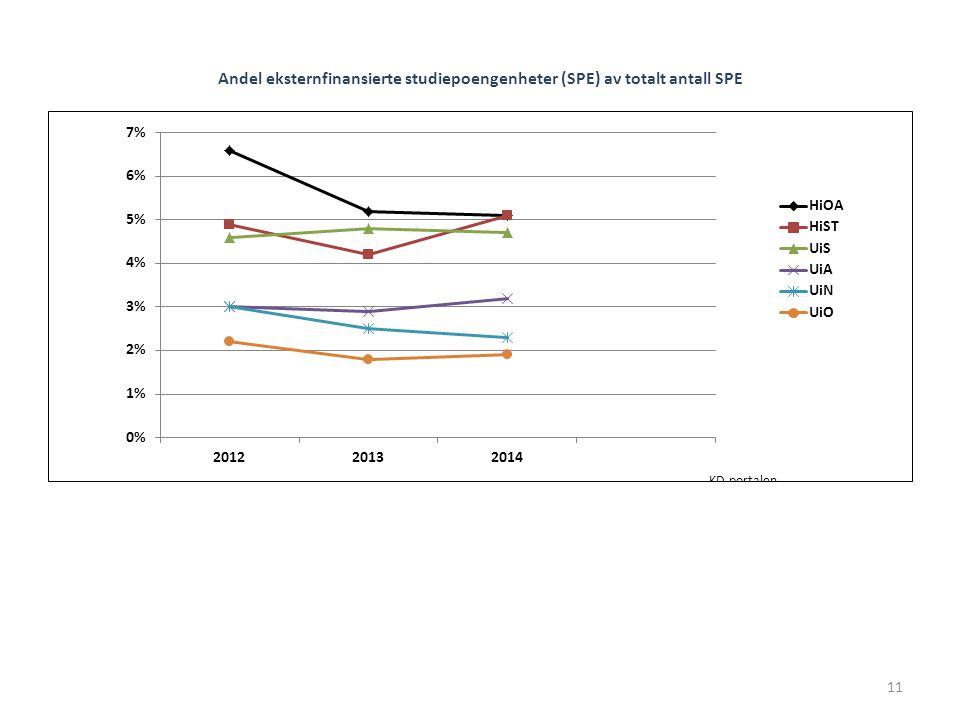 Andel eksternfinansierte studiepoengenheter (SPE) av totalt antall SPE 11