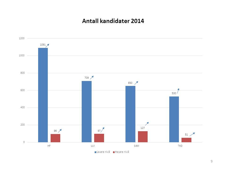 Antall kandidater 2014 9