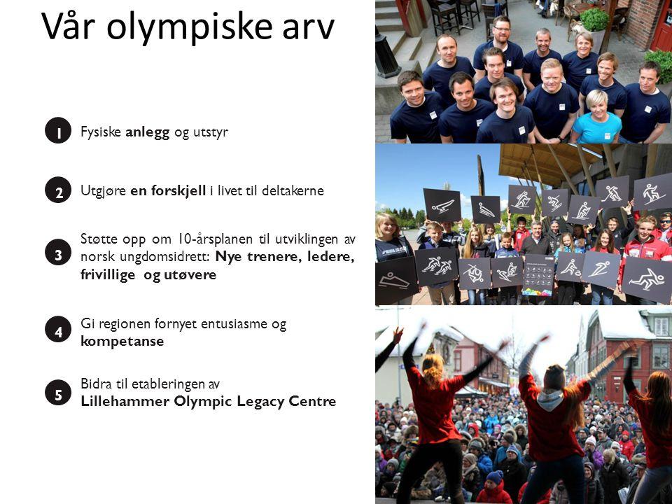 Oppgradere for morgendagens muligheter 1 Fysiske anlegg og utstyr 360 studentboliger Hafjell som nasjonalanlegg Curling&Ishockeyhall Nytt Olympisk Museum Birkebeineren skistadion Nytt utstyr