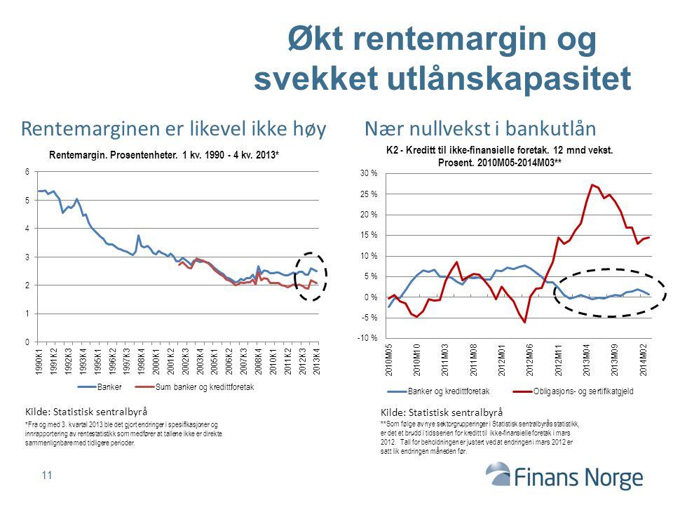 11 Økt rentemargin og svekket utlånskapasitet Kilde: Statistisk sentralbyrå Rentemarginen er likevel ikke høy **Som følge av nye sektorgrupperinger i Statistisk sentralbyrås statistikk, er det et brudd i tidsserien for kreditt til ikke-finansielle foretak i mars 2012.