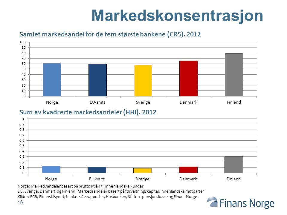 16 Markedskonsentrasjon Norge: Markedsandeler basert på brutto utlån til innenlandske kunder EU, Sverige, Danmark og Finland: Markedsandeler basert på forvaltningskapital, innenlandske motparter Kilder: ECB, Finanstilsynet, bankers årsrapporter, Husbanken, Statens pensjonskasse og Finans Norge Samlet markedsandel for de fem største bankene (CR5).