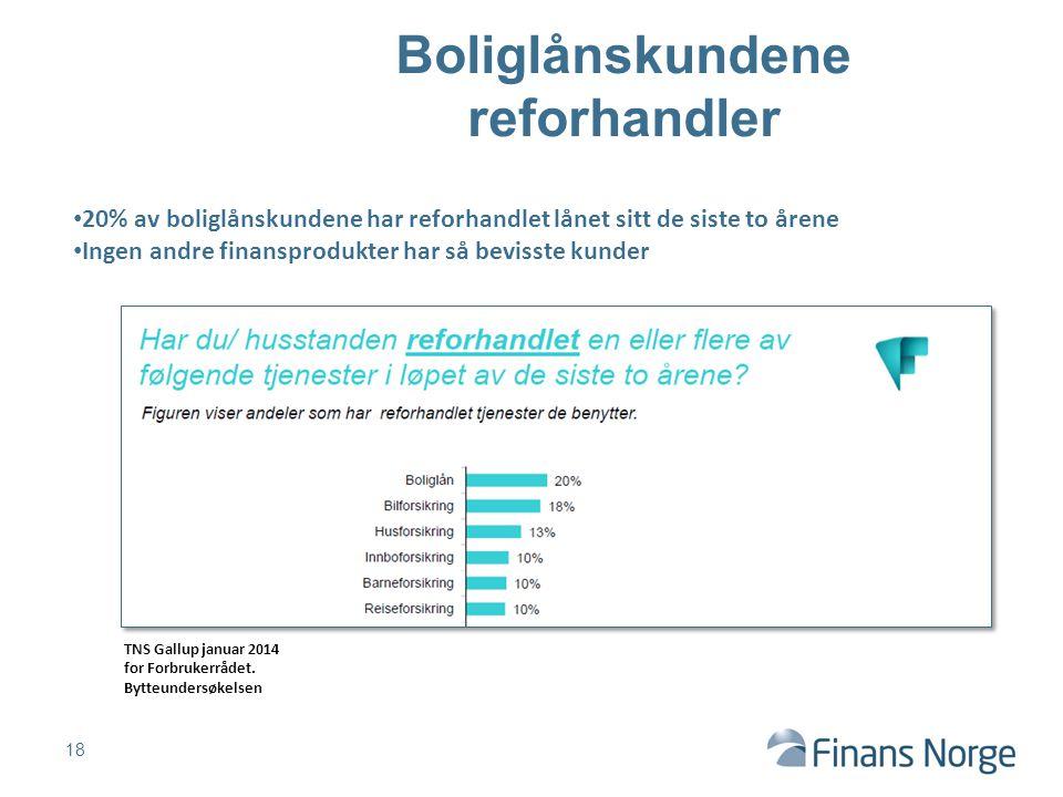 Boliglånskundene reforhandler 18 20% av boliglånskundene har reforhandlet lånet sitt de siste to årene Ingen andre finansprodukter har så bevisste kunder TNS Gallup januar 2014 for Forbrukerrådet.
