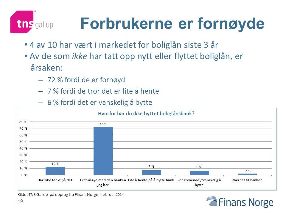 19 Forbrukerne er fornøyde 4 av 10 har vært i markedet for boliglån siste 3 år Av de som ikke har tatt opp nytt eller flyttet boliglån, er årsaken: – 72 % fordi de er fornøyd – 7 % fordi de tror det er lite å hente – 6 % fordi det er vanskelig å bytte Kilde: TNS Gallup på opprag fra Finans Norge - februar 2014