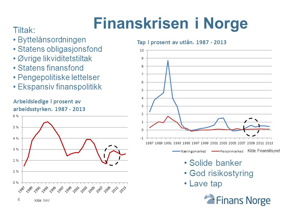 4 Finanskrisen i Norge Tap i prosent av utlån.