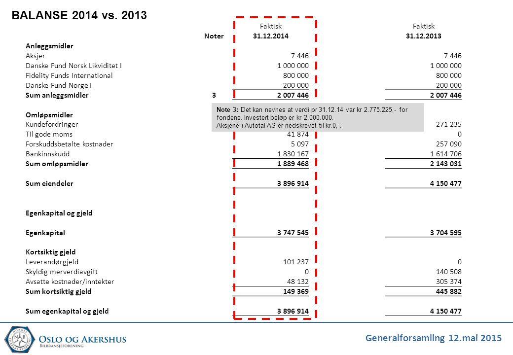 Generalforsamling 12.mai 2015 BALANSE 2014 vs. 2013 Faktisk Noter31.12.201431.12.2013 Anleggsmidler Aksjer 7 446 Danske Fund Norsk Likviditet I1 000 0